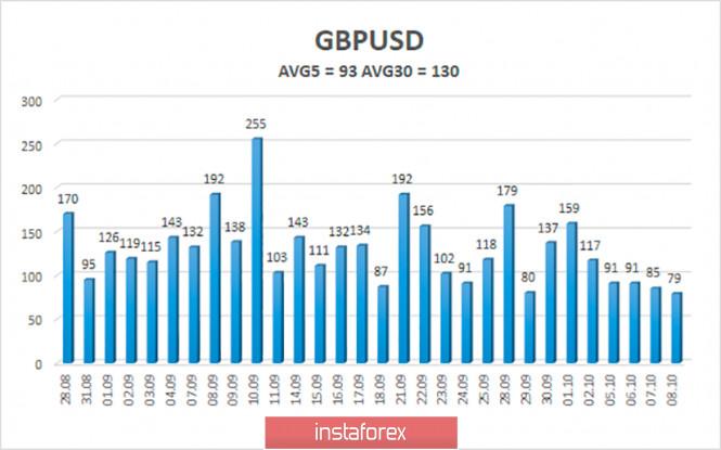 analytics5f7fa96533ada - Обзор пары GBP/USD. 9 октября. Вторая «волна» эпидемии в Великобритании набирает обороты. Демократы и республиканцы так и