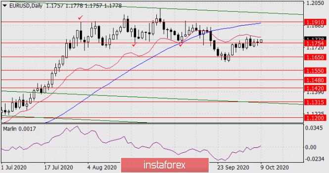 analytics5f7fd22605275 - Прогноз по EUR/USD на 9 октября 2020 года
