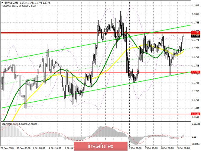 analytics5f7fe5a1862c9 - EUR/USD: план на европейскую сессию 9 октября. Commitment of Traders COT отчеты (разбор вчерашних сделок). Границы бокового