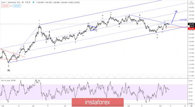 Elliott wave analysis of EUR/JPY for October 9, 2020