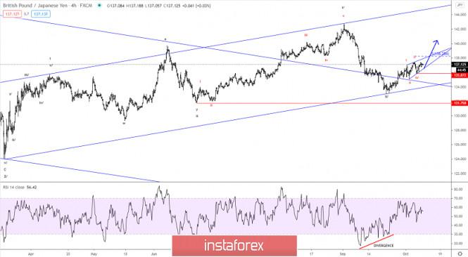Elliott wave analysis of GBP/JPY for October 9, 2020