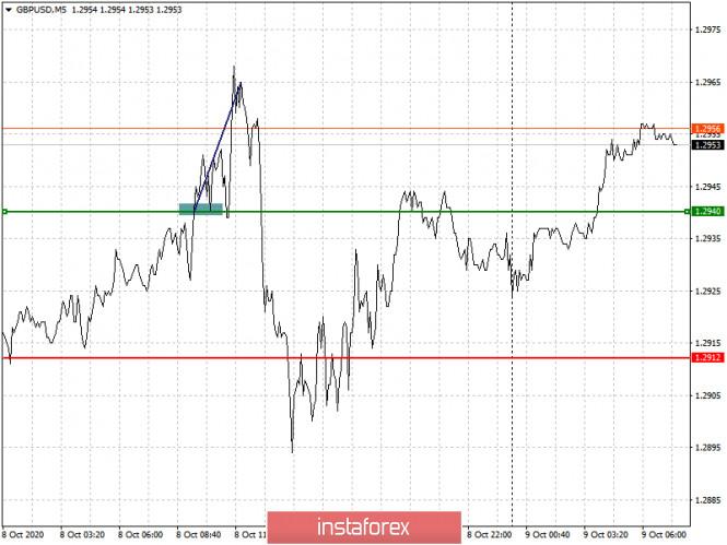 analytics5f7ff5951080a - Простые рекомендации по входу в рынок и выходу для начинающих трейдеров (разбор сделок на Форекс). Валютные пары EURUSD и