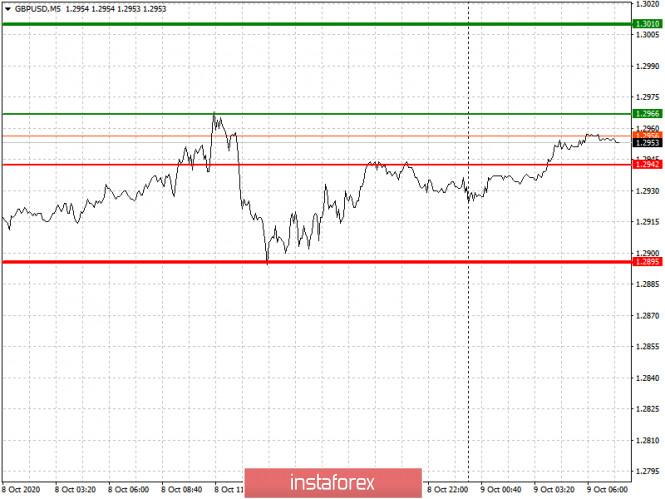 analytics5f7ff59d3d35e - Простые рекомендации по входу в рынок и выходу для начинающих трейдеров (разбор сделок на Форекс). Валютные пары EURUSD и
