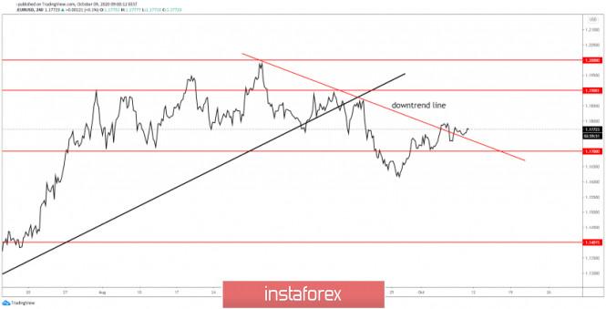 EUR/USD Downside Invalidated