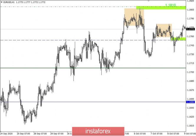 analytics5f7fff134b4cf - Простые и понятные торговые рекомендации по валютной паре EURUSD 09.10.20