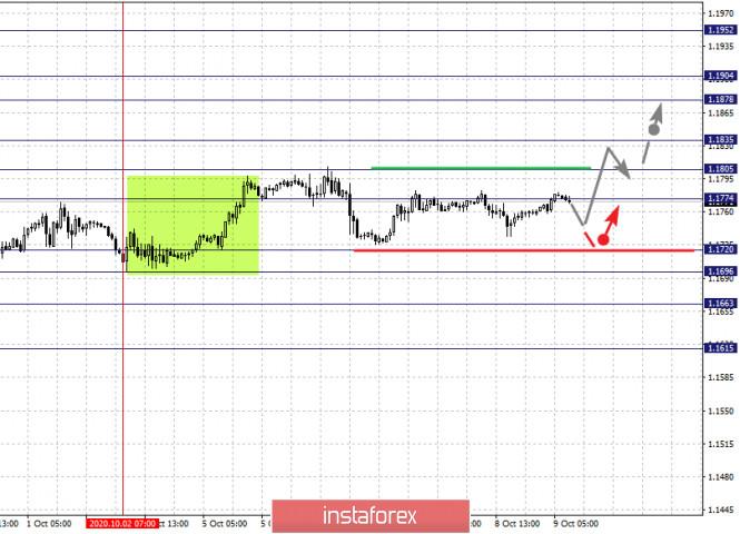 analytics5f800cfc092b0 - Фрактальный анализ по основным валютным парам на 9 октября
