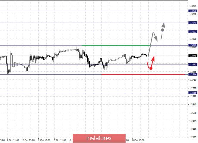 analytics5f800d0a9590b - Фрактальный анализ по основным валютным парам на 9 октября