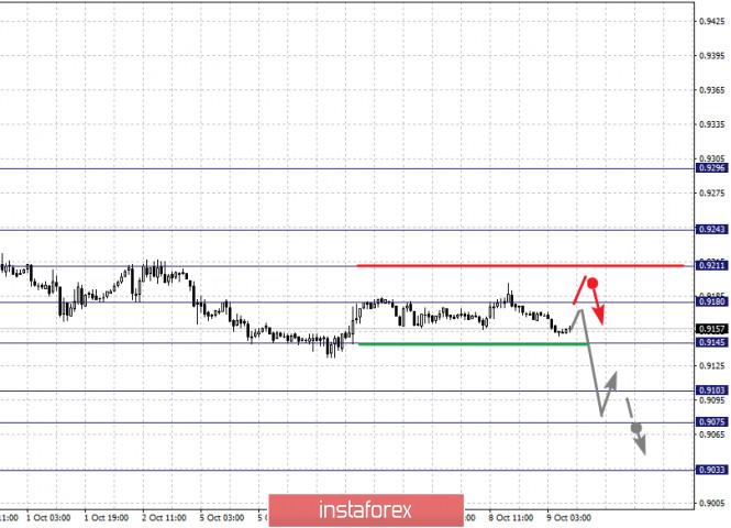 analytics5f800d1a025d8 - Фрактальный анализ по основным валютным парам на 9 октября