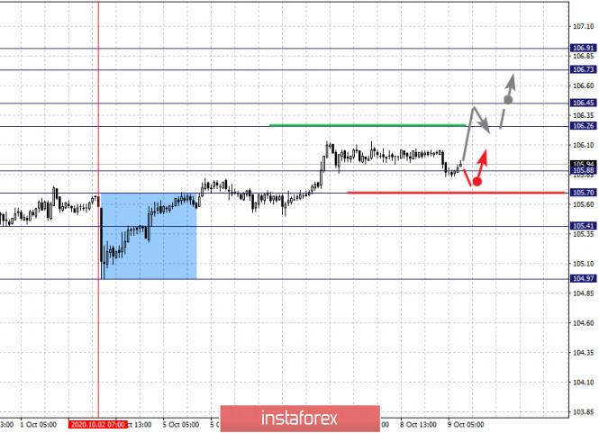 analytics5f800d2a807a7 - Фрактальный анализ по основным валютным парам на 9 октября