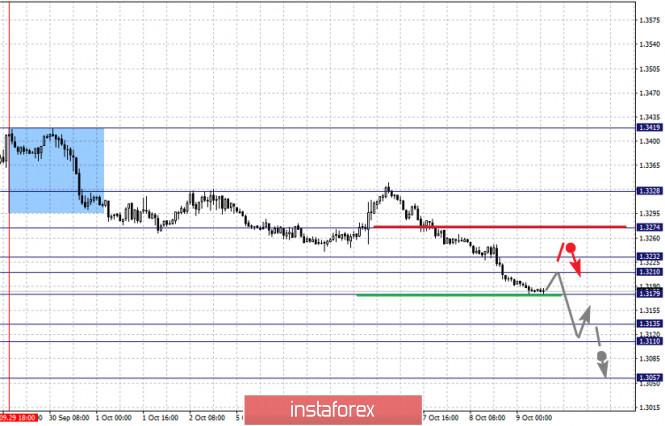 analytics5f800d3bd3435 - Фрактальный анализ по основным валютным парам на 9 октября