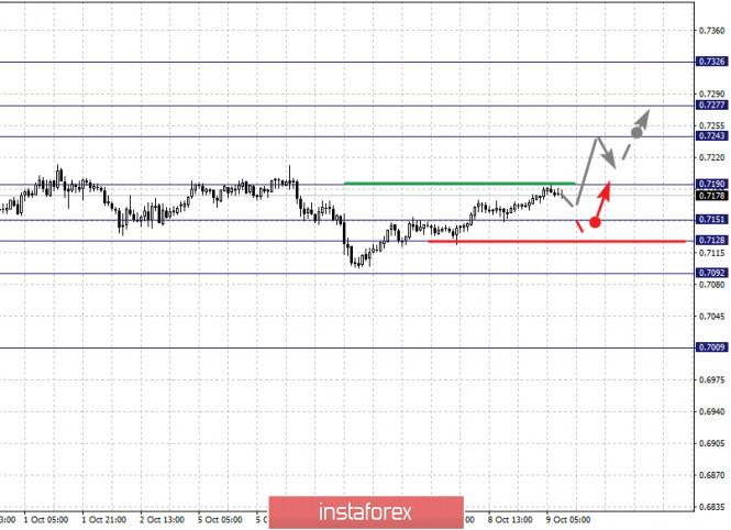 analytics5f800d4da3b44 - Фрактальный анализ по основным валютным парам на 9 октября