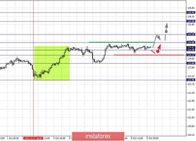 analytics5f800d5f707f1 - Фрактальный анализ по основным валютным парам на 9 октября