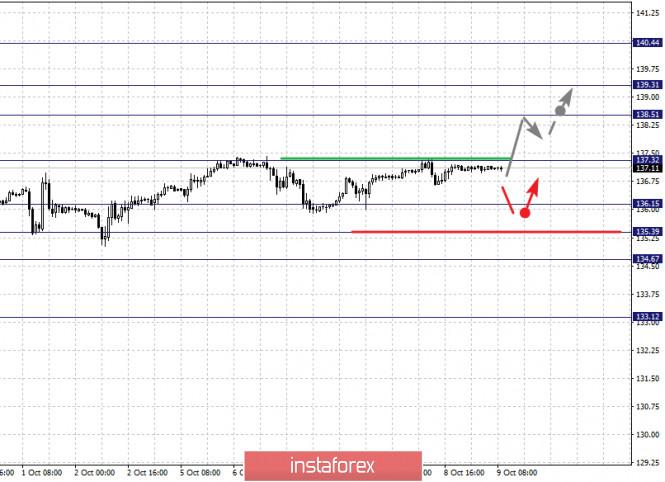 analytics5f800d6fb5ba1 - Фрактальный анализ по основным валютным парам на 9 октября