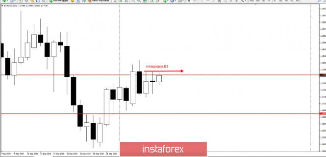 analytics5f80157332aea - Не продавайте EURUSD перед этим уровнем!