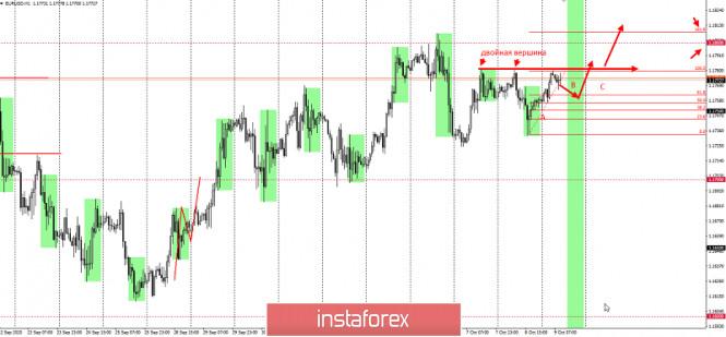 analytics5f80158227483 - Не продавайте EURUSD перед этим уровнем!