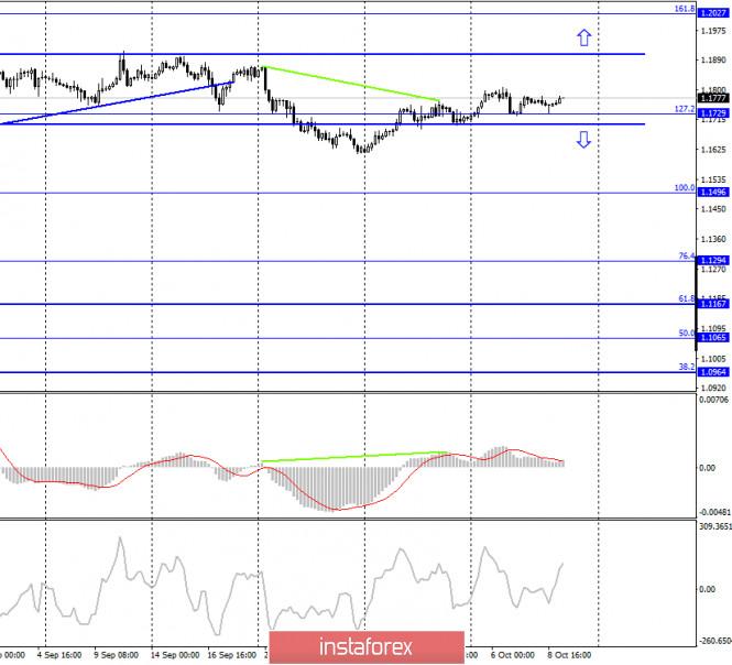 analytics5f801638c05dd - EUR/USD. 9 октября. Отчет COT. В фокусе рынка опять коронавирус. На этот раз коронавирус в Белом доме