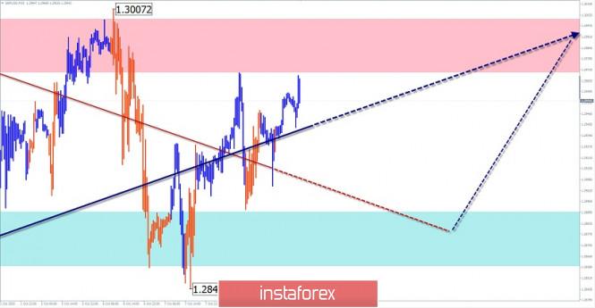 analytics5f801764a8920 - Упрощенный волновой анализ и прогноз GBP/USD и USD/JPY на 9 октября
