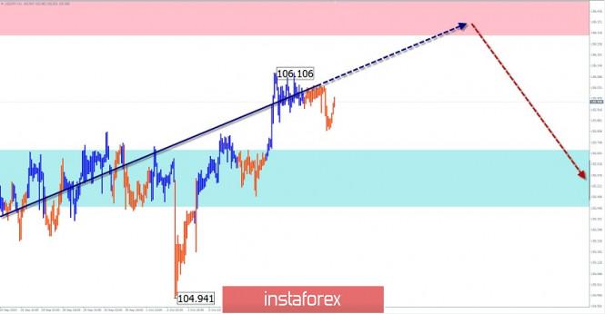 analytics5f801778ca288 - Упрощенный волновой анализ и прогноз GBP/USD и USD/JPY на 9 октября