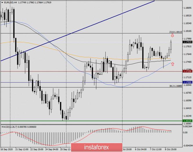 analytics5f8027f938944 - Анализ и прогноз по EUR/USD на 9 октября 2020 года