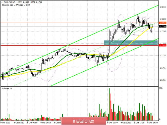 analytics5f8059e090d7a - EUR/USD: план на американскую сессию 9 октября (разбор утренних сделок). Евро упорно карабкается вверх. Следующей целью выступает