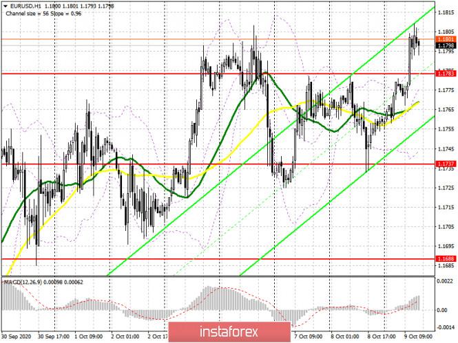 analytics5f8059ec6e787 - EUR/USD: план на американскую сессию 9 октября (разбор утренних сделок). Евро упорно карабкается вверх. Следующей целью выступает