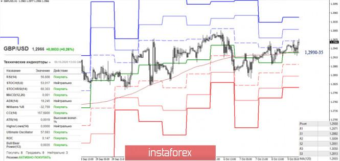 analytics5f80746a67091 - EUR/USD и GBP/USD 9 октября – рекомендации технического анализа
