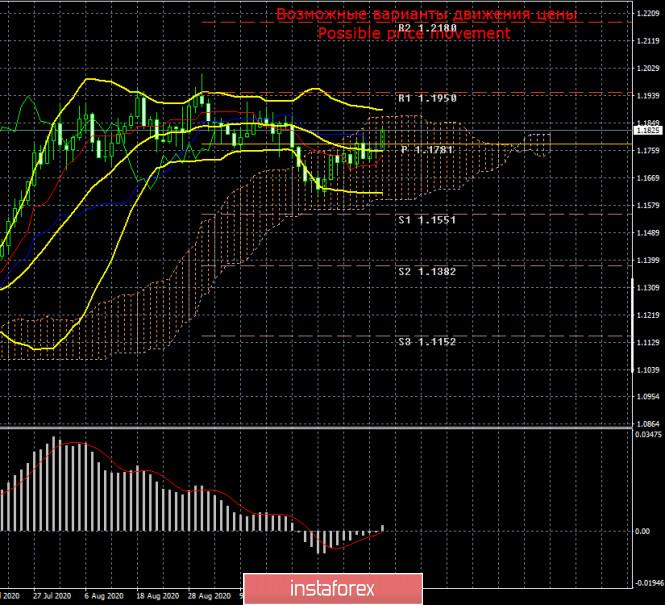 analytics5f8180cf3d772 - Торговый план по паре EUR/USD на неделю 12-16 октября. Новый отчет COT (Commitments of Traders). Крупные трейдеры перестают