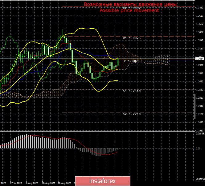 analytics5f818d714064a - Торговый план по паре GBP/USD на неделю 12-16 октября. Новый отчет COT (Commitments of Traders). Профессиональные трейдеры