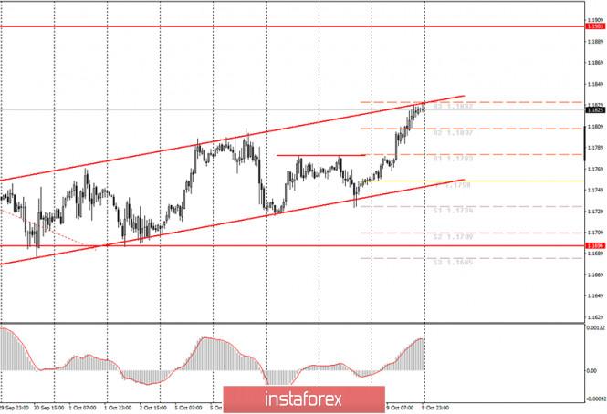 analytics5f82c53e6c4e9 - Аналитика и торговые сигналы для начинающих. Как торговать валютную пару EUR/USD 12 октября? Анализ сделок пятницы. Подготовка