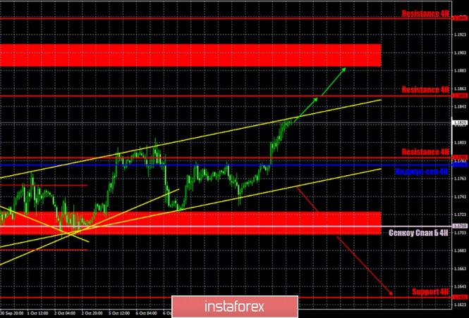 analytics5f839d3bad2c4 - Горящий прогноз и торговые сигналы по паре EUR/USD на 12 октября. Отчет COT (Commitments of Traders). Покупатели готовы на