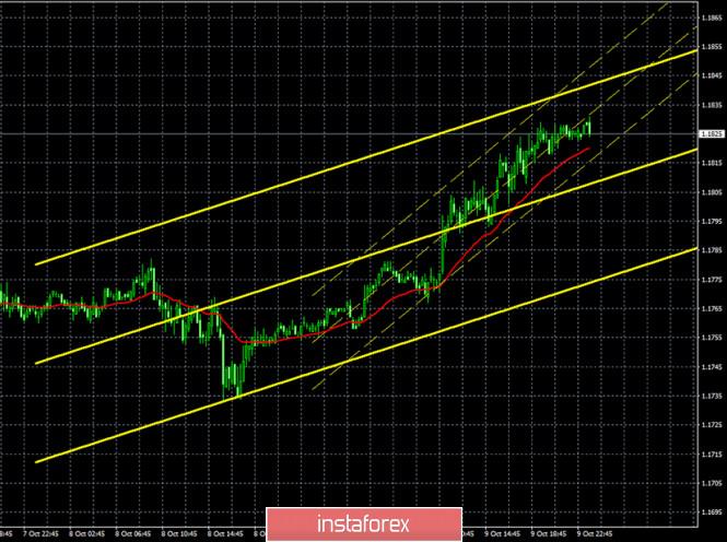 analytics5f839d458efc8 - Горящий прогноз и торговые сигналы по паре EUR/USD на 12 октября. Отчет COT (Commitments of Traders). Покупатели готовы на