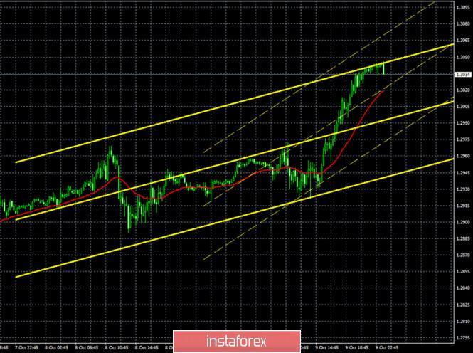 analytics5f839d92a78ae - Горящий прогноз и торговые сигналы по паре GBP/USD на 12 октября. Отчет COT (Commitments of traders). «Голубиная» риторика