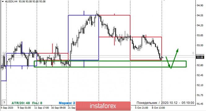 analytics5f83bda296ba9 - Изменение маржинальных требований на Чикагской бирже