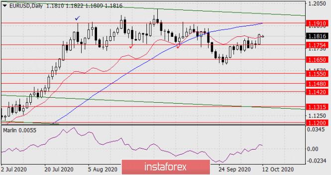 analytics5f83c0c2969a1 - Прогноз по EUR/USD на 12 октября 2020 года