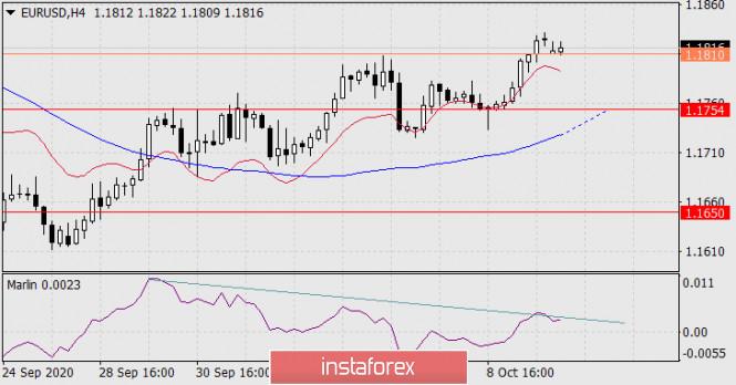 analytics5f83c0da861ef - Прогноз по EUR/USD на 12 октября 2020 года