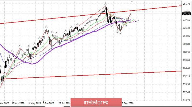 analytics5f83cd2ec6fab - Торговый план 12.10.2019. EURUSD. Covid19. Вторая волна в Европе. России. Рынок США растет