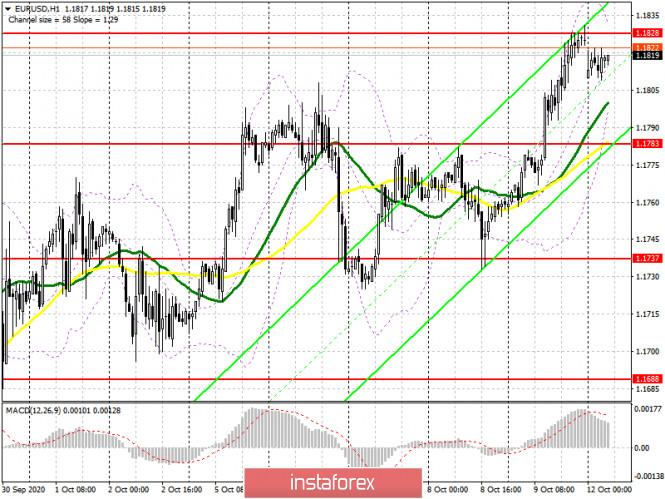 analytics5f83d41ab453f - EUR/USD: план на европейскую сессию 12 октября. Commitment of Traders COT отчеты (разбор вчерашних сделок). Покупатели евро