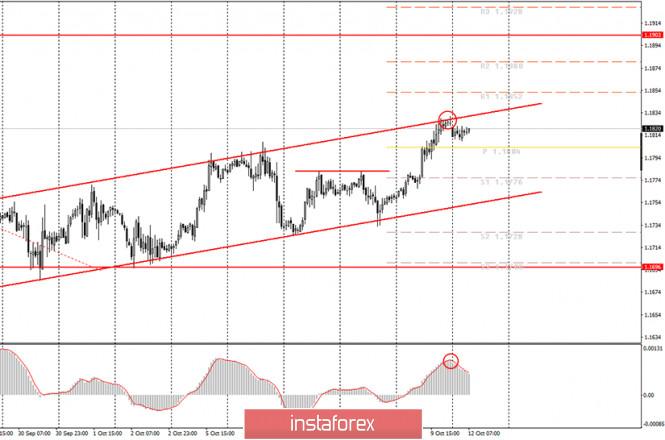 analytics5f83df7256547 - Аналитика и торговые сигналы для начинающих трейдеров. Как торговать валютную пару EUR/USD 9 октября? План по открытию и