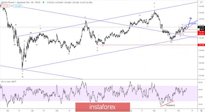 Elliott wave analysis of GBP/JPY for October 12, 2020