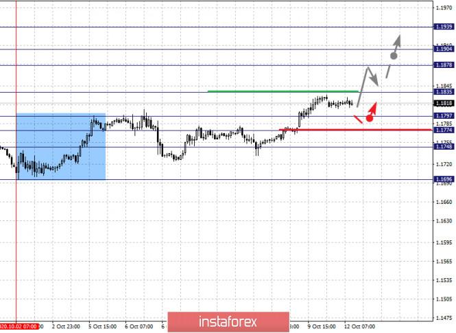 analytics5f841135382e1 - Фрактальный анализ по основным валютным парам на 12 октября