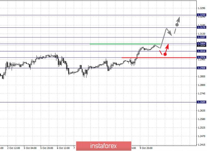 analytics5f8411504417d - Фрактальный анализ по основным валютным парам на 12 октября