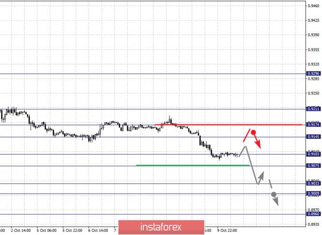analytics5f84117926786 - Фрактальный анализ по основным валютным парам на 12 октября