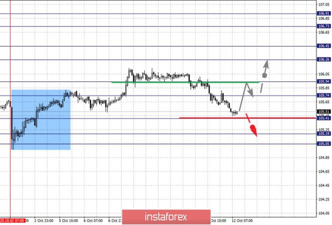 analytics5f84118a3ed27 - Фрактальный анализ по основным валютным парам на 12 октября