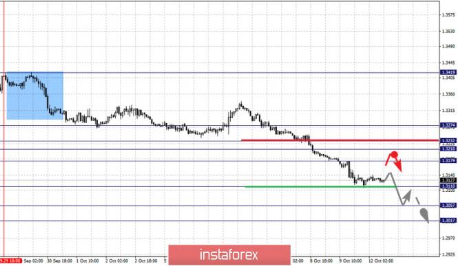 analytics5f84119e0ed93 - Фрактальный анализ по основным валютным парам на 12 октября