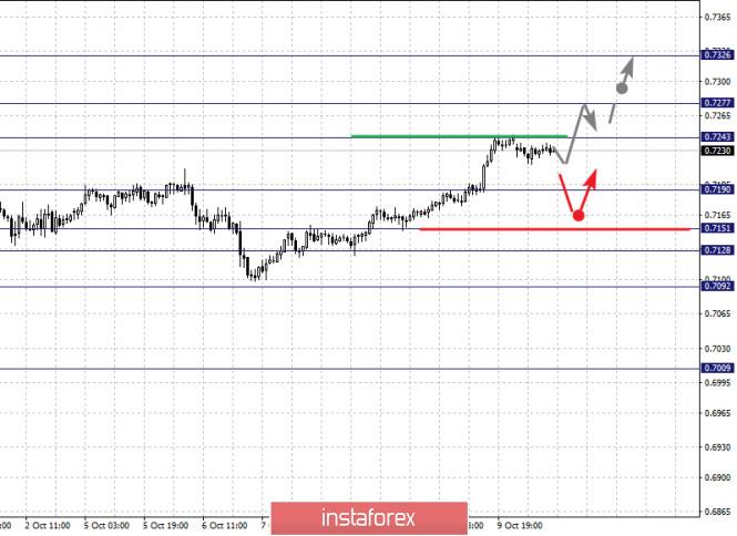 analytics5f8411b015409 - Фрактальный анализ по основным валютным парам на 12 октября