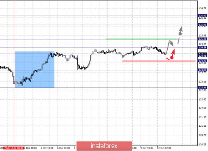 analytics5f8411cb72c91 - Фрактальный анализ по основным валютным парам на 12 октября