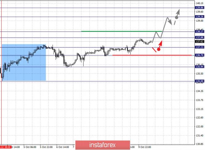 analytics5f8411e88ff67 - Фрактальный анализ по основным валютным парам на 12 октября