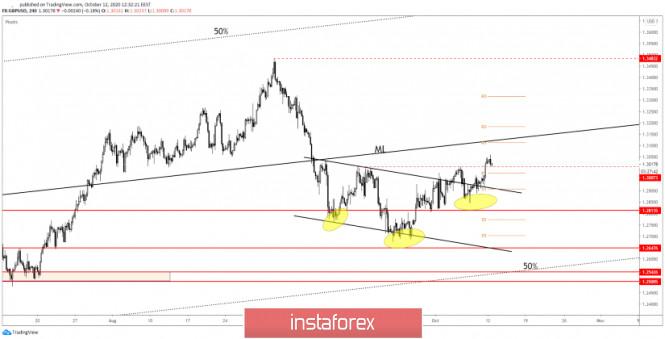 GBP/USD Short-Term Up Reversal Validated