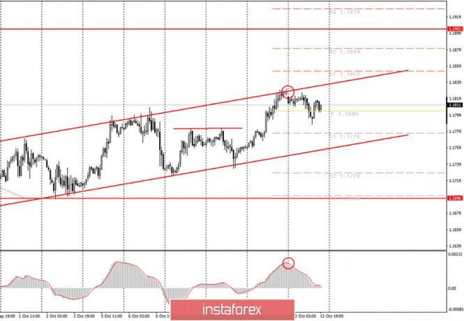analytics5f848b068c2c2 - Аналитика и торговые сигналы для начинающих. Как торговать валютную пару EUR/USD 13 октября? Анализ сделок понедельника.
