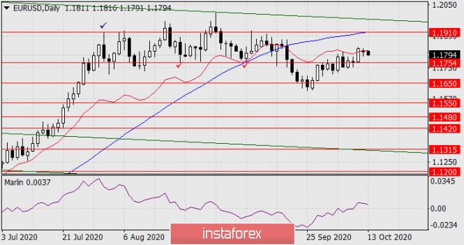 analytics5f85190db955c - Прогноз по EUR/USD на 13 октября 2020 года